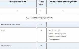 Бухгалтерские проводки дебет кредит таблица