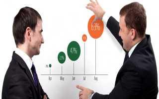 Какие объекты относятся к инвестиционной деятельности