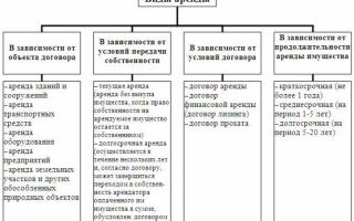 Учет арендной платы у арендатора проводки