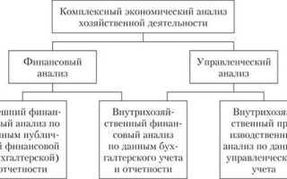 Классификация видов экономического анализа кратко