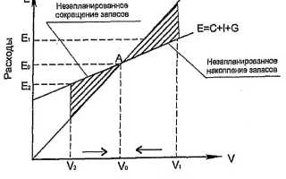 Анализ кейнсианского креста