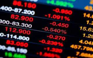 Виды рынков в современной экономике