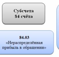 Бухгалтерский учет 84
