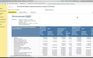 Анализ исполнения доходов бюджета