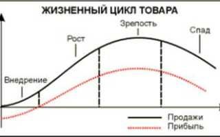 Классификация рынка по степени зрелости