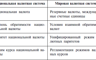 Международные экономические и валютно финансовые отношения