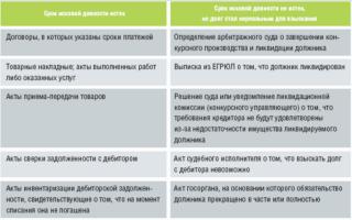 Как списать кредиторскую задолженность проводки пример