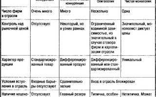Анализ рыночных структур
