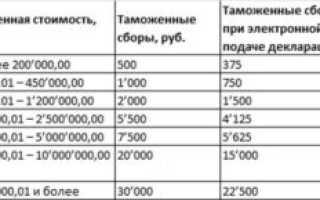 Стоимость таможенной пошлины