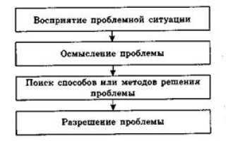 Характеристика видов анализа