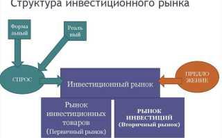 Инвестиционный рынок понятие и оценка состояния
