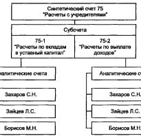 Учет расчетов с учредителями проводки