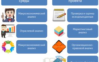 Анализ инвестиционного проекта на примере предприятия