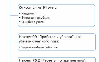 Дебет 44 кредит 94