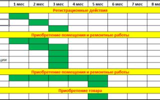 Инвестиционный план предприятия пример