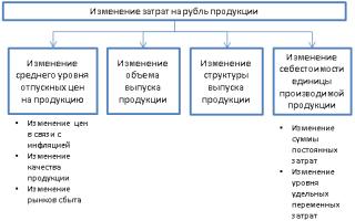 Анализ затрат на рубль продукции