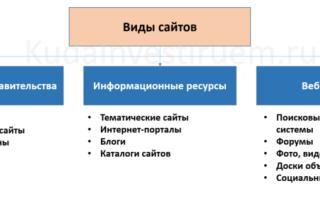 Инвестиционный проекты в интернете