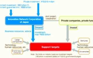 Инвестиционный проект организации пример