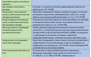 Штрафы по договорам в налоговом учете