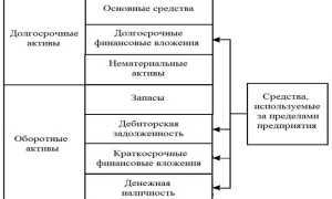 Анализ структуры активов предприятия