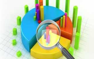 Анализ конкуренции на внешнем рынке