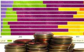Основные виды инвестиционной деятельности