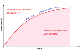 Какова зависимость между доходностью и риском