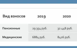 Минимальный платеж ип в 2020