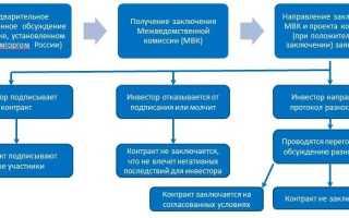 Муниципальные инвестиционные контракты